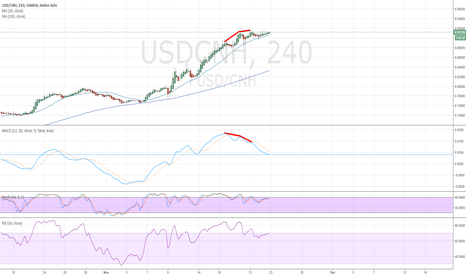 USDCNH: Divergence, losing momentum USDCNH H4