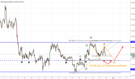 NZDUSD: NZDUSD Fib Cluster + Elliot Wave + Strong Support