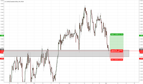 USDCAD: USDCAD entry at CMP