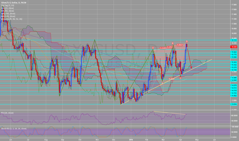 XAGUSD: XAGUSD silver bearish divergence RSI and bearish cypher on daily