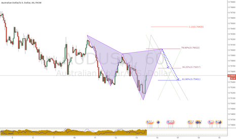 AUDUSD: Bear Cypher pattern