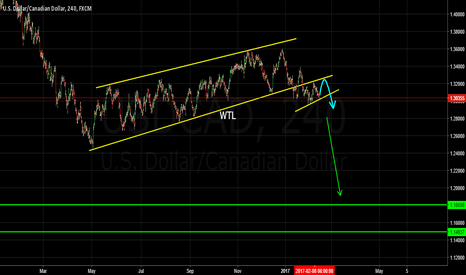 USDCAD: Weekly Forecast Dollar Cad Short