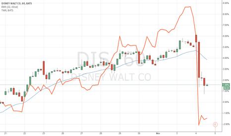 DIS: DIS correlates with TWX drop