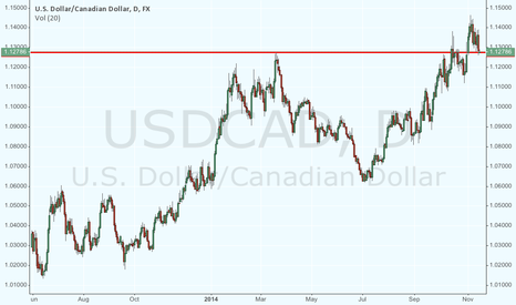 USDCAD: CAD retest