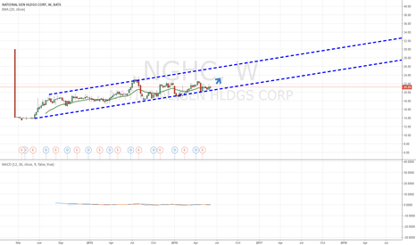 NGHC: I believe NGHC is Buy