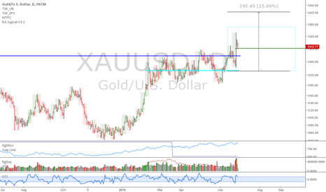 XAUUSD: XAUUSD: Gold longs firmply planted above resistance
