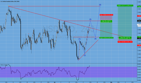 USDCAD: wave 2-3 about to complete