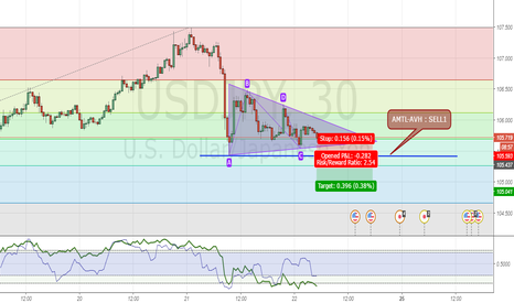 USDJPY: M30 is in Triangle Formation