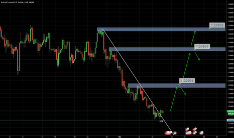 GBPUSD: Broken supply trendline and rejection from -1/8MTM