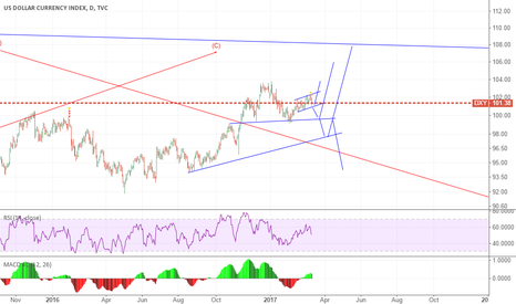 DXY: where to ?