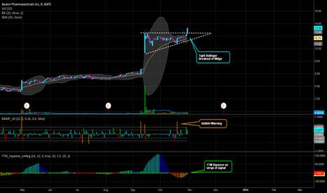 AVNR: Volatility Squeeze