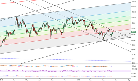 DXY: Dxy Top?