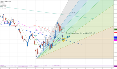 XAUUSD: Many supports are crossing