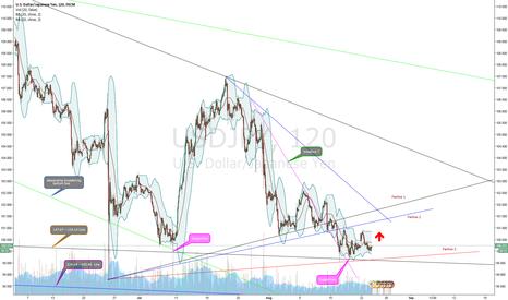 USDJPY: USD/JPY Situation Chart 2 (Nikita FX )