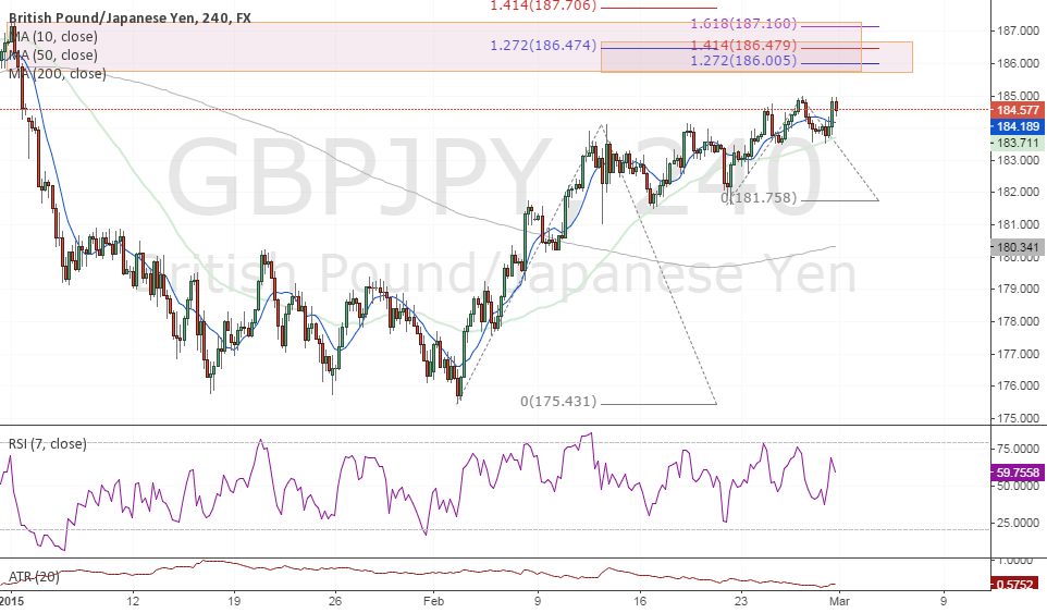 #GBPJPY Short Idea (Fibonacci extension, structure, Divergence)