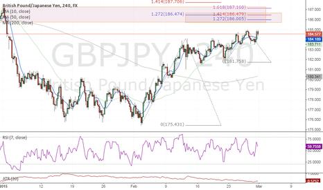 GBPJPY: #GBPJPY Short Idea (Fibonacci extension, structure, Divergence)