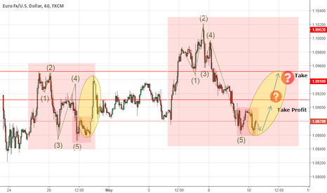 EURUSD: EUR/USD 1 hour chart possible fractal formation
