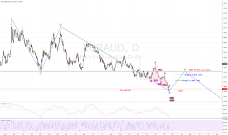 EURAUD: EURAUD Long? Say it Ain't so Bro! Shorts okay too