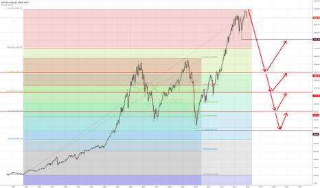 SPX: SPX Index Short