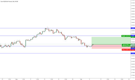EURGBP: EUR/GBP POTENTIAL LONG? Entry@0.83997 Stop@0.83283 Target@0.8537