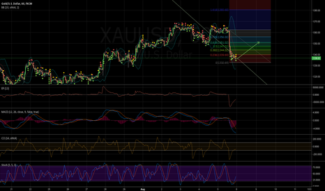 XAUUSD: /08061654/ long to 1350 levels