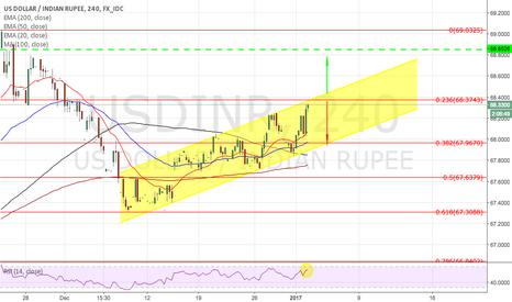 USDINR: USDINR in 4hr trend channel
