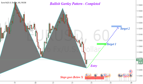 EURUSD: EURUSD : Bullish Gartley Pattern [completed]