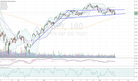SPY: $SPY is Consolidating
