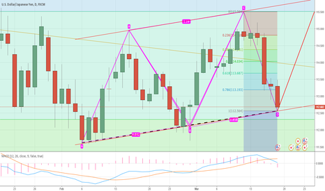 USDJPY: USDJPY formed an ABCD BATTERN. WE ARE LOOKING AT A HUGE BULLISH