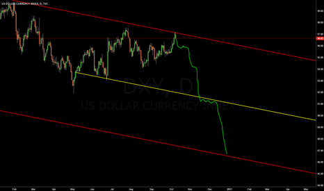 DXY: Dollar Index | Daily Preview