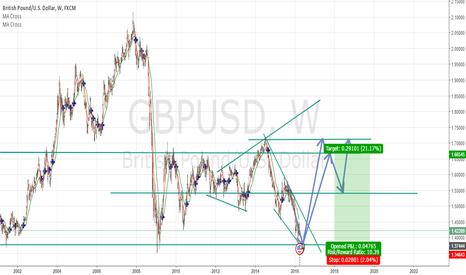 GBPUSD: GBPUSD Long position posibility
