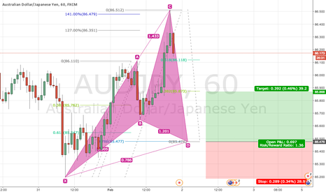 AUDJPY: Bullish Cypher