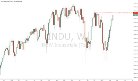 INDU: DOW reaching a top?