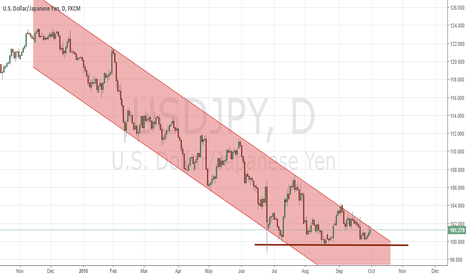 USDJPY: Expecting break of channel