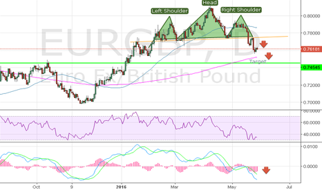 EURGBP: D1 Technical Analysis