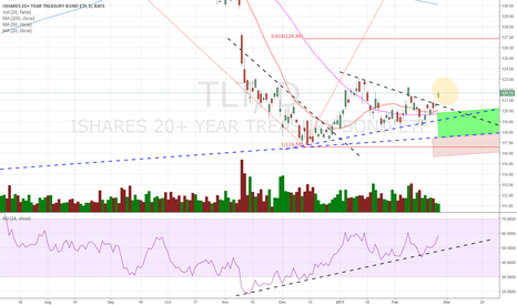 """TLT: Pay attention here, but this sort of """"BO"""" has a runaway gap too"""