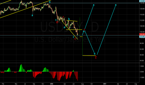 USDJPY: USDJPY complex correction wave count