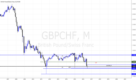 GBPCHF: SterlingSwiss Views By Pounds_fx #DeviantCapital
