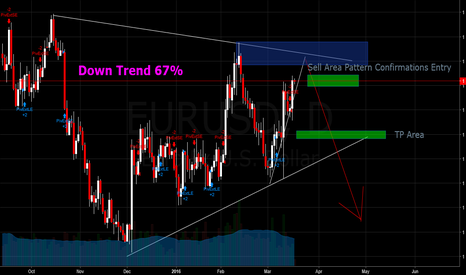 EURUSD: Trading the strength analyses