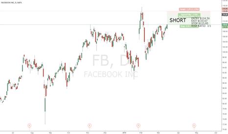 FB: Short FB - 3/1 risk ratio