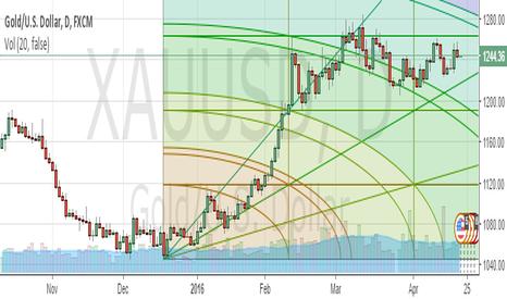 XAUUSD: Gold Forecast