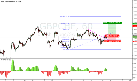 GBPCHF: GBP/CHF 1HR POSSIBLE UPSIDE