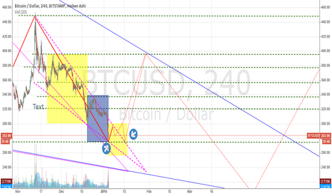 BTCUSD: This breaking