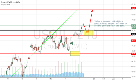 USOIL: CHANCE TO LONG OIL