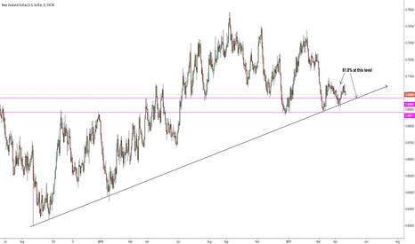 NZDUSD: Some possible buy scenarios lower