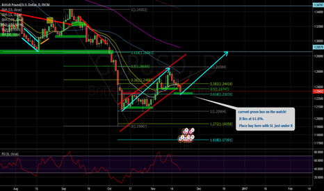 GBPUSD: 61.8% LONG GBPUSD, LOOK FOR DAILY HAMMER/ENGULFING