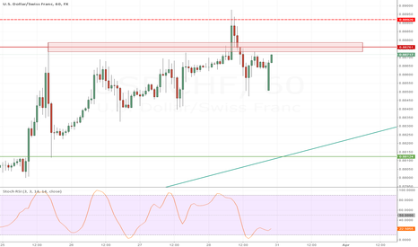 USDCHF: Approaching resistance area, watch reaction around 8875