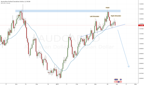 AUDCAD: Head and shoulders on AUDCAD daily unfolding