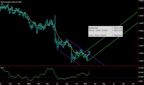 GBPUSD: GBPUSD - 200p Bullish Trend