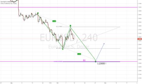 EURUSD: Emerging ABCD Pattern